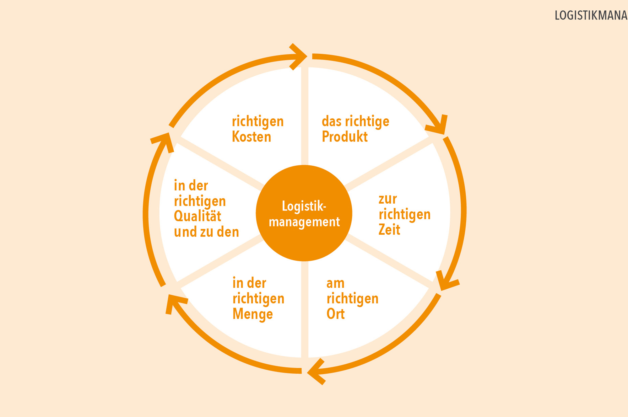 Grafik_PEG-Logistikmanagement